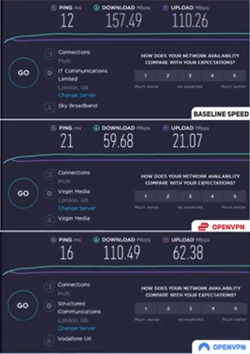 ExpressVPN versus NordVPN speed test